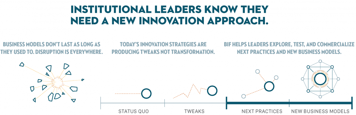 BIFs Methodology for Next Practices and New Business Models